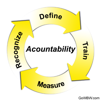 near miss accountability steps