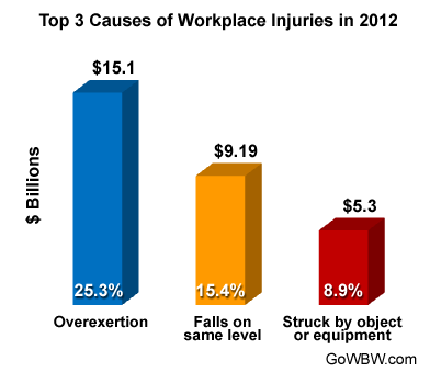 Executive Summary: Liberty Mutual's Most Common Workplace Injuries