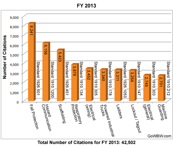 Comparing OSHA's Top 10 Most Frequently Cited Standards for FY 2013