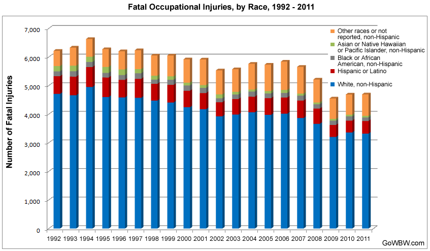 Fatal Injury Trends in the Workplace, 1992–2011
