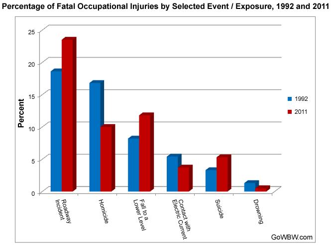 fatal-occu-inj-percentage