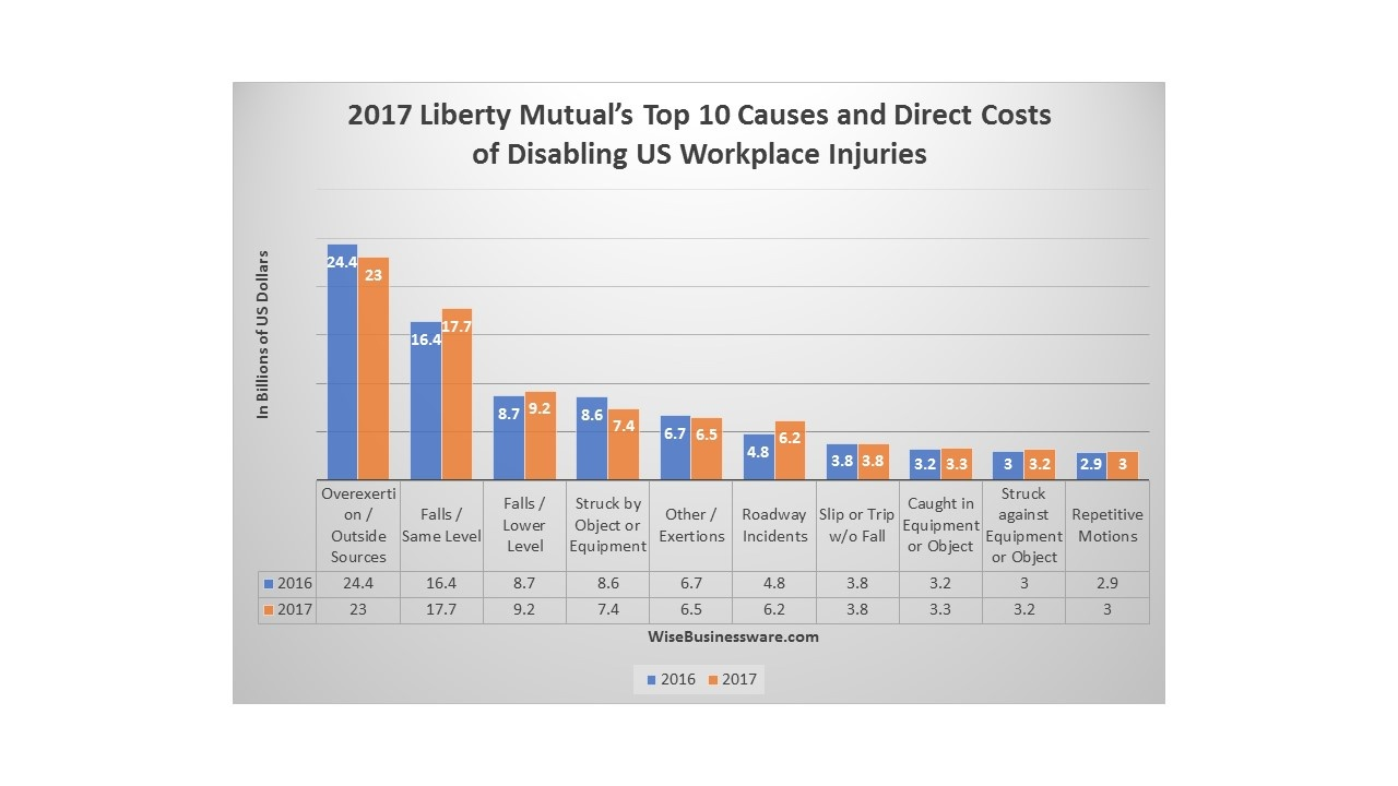 Executive Review: 2017 Liberty Mutual Workplace Safety Index and How it Impacts Companies